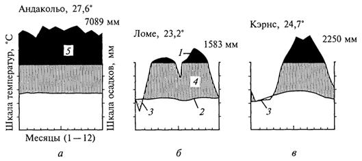 Рис. 21. Климадиаграммы тропического влажного дождевого леса (Г. Вальтер, 1968): а- в Колумбии; б- в Камеруне; в- в Австралии; 1 - кривые средних месячных осадков; 2 -кривые средних месячных значений температуры; 3 -слабо выраженный сухой период; 4-влажное время года; 5 - среднее месячное количество осадков, превышающее 100 мл