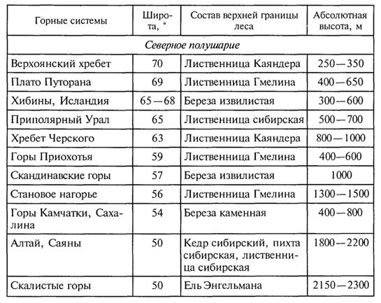 Биогеография. Учебник