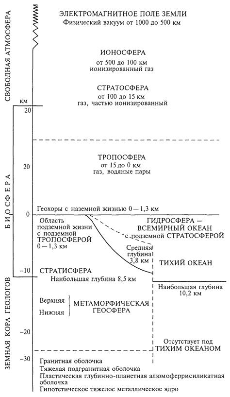 Рис. 1. Положение биосферы относительно других геосфер (В. И. Вернадский, 1942)
