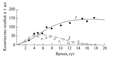 Рис. 8. Динамика конкурентных отношений двух видов инфузорий Рагатесшт aurelia (1) и Р. caudatum (2) в экспериментальной культуре (Г. Ф. Гаузе, 1934)