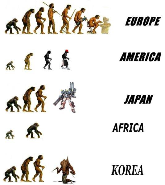 Эволюция человека в разных